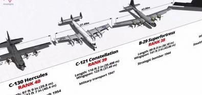 Największe samoloty